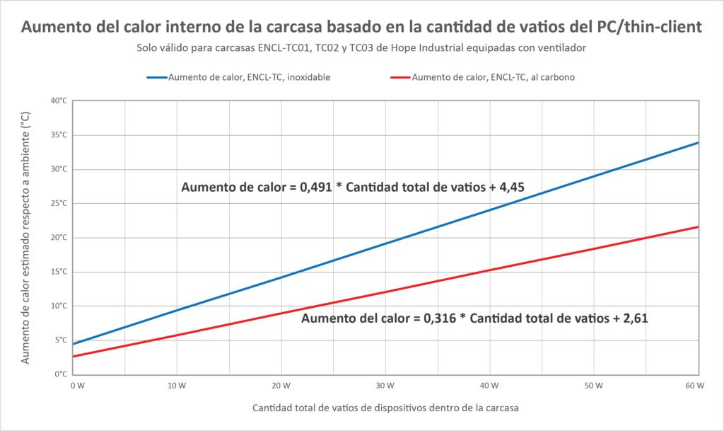 Gráfico que muestra el aumento de calor interno en carcasas para thin-clients/PC pequeños, en función de la cantidad total de vatios de los dispositivos