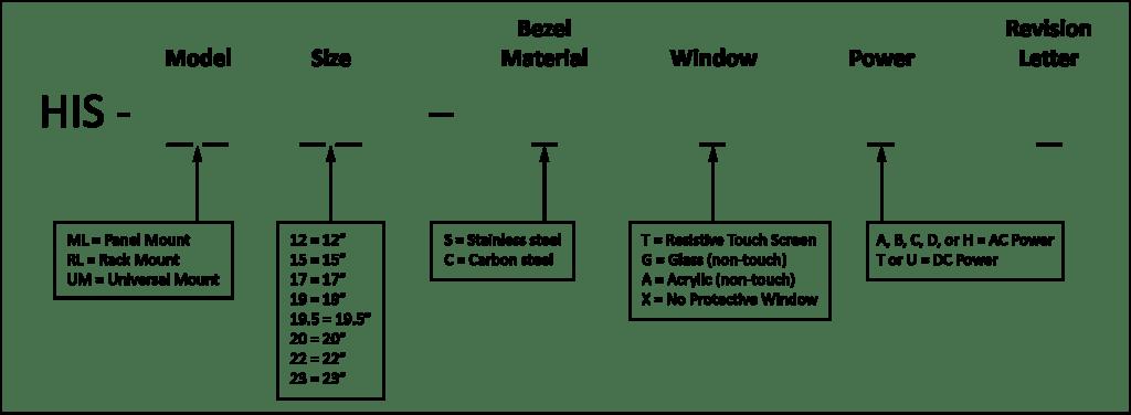 Estructura de números de referencia de monitores de Hope Industrial